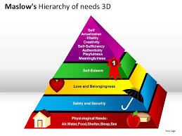 maslow u0027s hierarchy of needs 3d powerpoint presentation templates