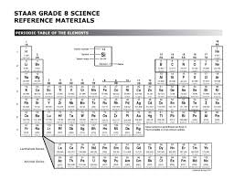 periodic table 6th grade elements and compounds texas gateway