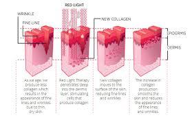 nasa led light therapy led light treatments blue red sonya dakar clinic beverly hills