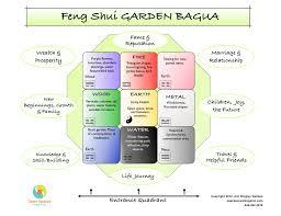 using the feng shui bagua in your garden open spaces feng shui