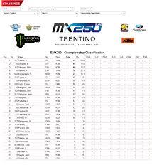 motocross madness windows 7 mxgp italia 2017 pietramurata motocross rd 5 dtutto1po