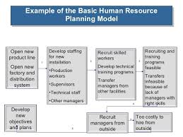 examples of human resource projects human resources resum
