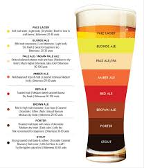 best light craft beers craft beer corner