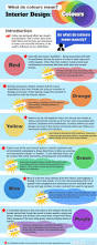 what colors mean in interior design infographic interiors