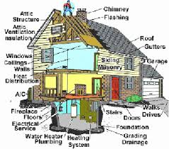 Home Plumbing System A Typical Inspection Egan Home Inspections