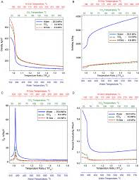 developing empirical heat transfer correlations for supercritical