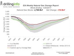 Average Gas Price by Weekly Natural Gas Storage 01 26 17 Drillinginfo