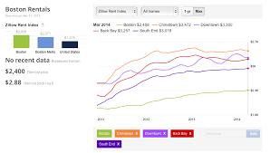 average rent price renting in boston average rent prices by boston neighborhood