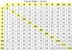 times table grid great 12x12 table the 25 best times table grid ideas on