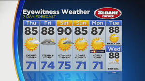 Six Flags Weather Nj Lauren U0027s 6pm Friday Evening Weather Forecast Cbs Philly