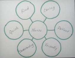 Multi Flow Map Using Thinking Maps In Counseling Careers Savvy