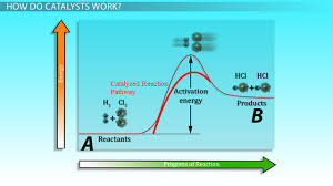 effect of catalysts on rates of reaction video u0026 lesson