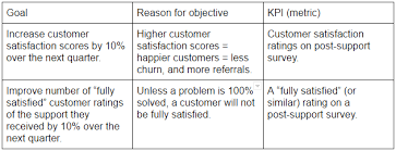 how to set measurable customer support goals that drive growth