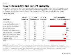 u s navy 2017 index of u s military strength