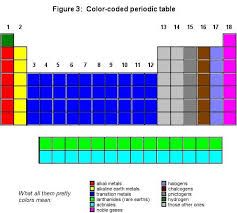Getting To Know The Periodic Table Worksheet Periodic Table The Cavalcade O U0027 Chemistry