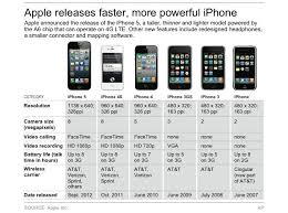 iphone 5s megapixels apple s new iphones 5c and 5s launch has apple lost its way
