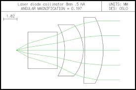 design len interface exles lambdares