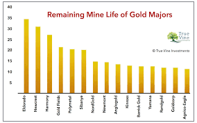 benchmarking the gold majors vaneck vectors gold miners etf