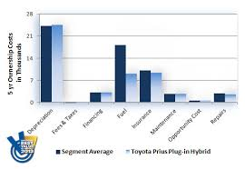 toyota prius cost of ownership 2013 hybrid cost of ownership analysis fuel cost comparison