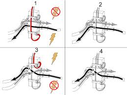 solenoid troubleshooting guide customer resource center