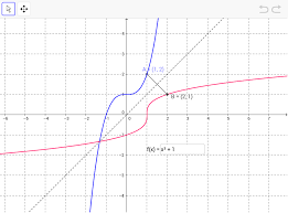 the graph of a function and its inverse geogebra