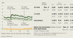 financing a multifamily home the new york times