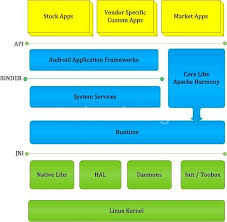 android zygote android architecture essentials techveda techveda