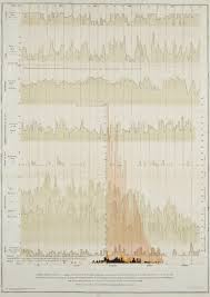heroes of visualization john snow h w acland and the figure 4 h w acland u0027s chart of cholera and diarrhea cases in relation to weather conditions such as high and low temperatures rain atmospheric pressure