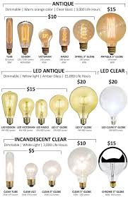 25 unique light bulbs ideas on