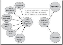 theoretical framework research paper dimensions research and practice in human resource management