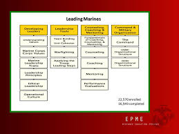 Counseling Coaching And Mentoring Leading Marines Answers Epme Distance Education Program Ppt