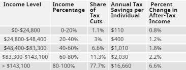trump tax reform who benefits most from trump s tax reform 2017 vegas legal magazine