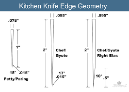 diy knifemaker u0027s info center knife edge geometry tips