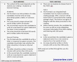 ielts writing task   argument essay with sample answer gre awa     IELTS Simon How To Write A Good Essay Introduction Basic Essay Examples
