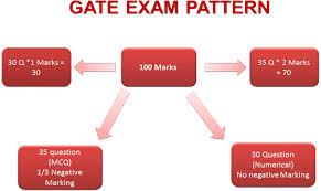 pattern of gate exam exam pattern png