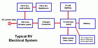 12 volt rv wiring guide fiberglass rv