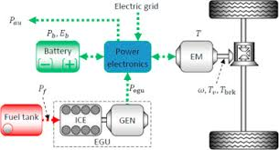 charging power management and battery degradation mitigation in