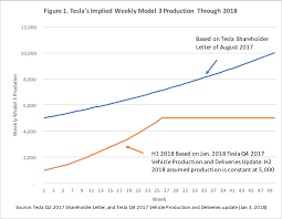 model 3 has also a demand problem deliveries unlikely to reach