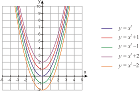 vertical shifts of quadratic functions ck 12 foundation