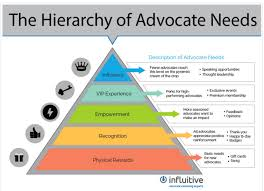 quote me today customer services 11 reasons why customer advocacy is the bedrock of your business