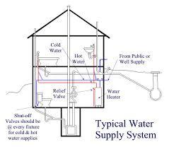 Home Plumbing System Plumb2