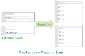 Python Map Function Mapreduce Algorithm Example Journaldev