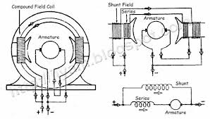 types of direct current dc compound motors technovation