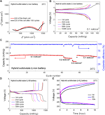 toward garnet electrolyte u2013based li metal batteries an ultrathin
