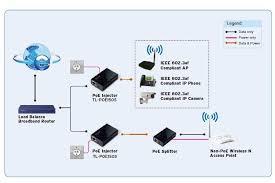 802 3af power over ethernet wiring diagram rj45 pinout diagram