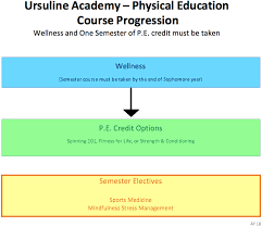 online speech class for high school credit courses ursuline academy of dallas