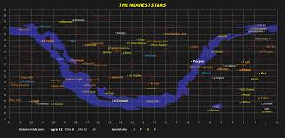 Map Of The Stars The Nearest Stars