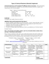 types of chemical reactions 9th 12th grade worksheet lesson planet