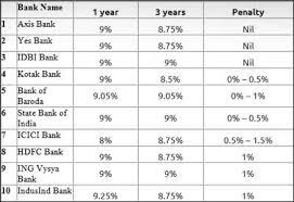 why you should not withdraw your fixed deposits prematurely u2013 ndtv