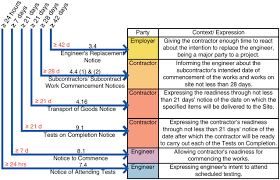 models for the administration of structured construction contract